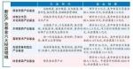 哈尔滨市新区10亿基金引导六大产业升级 - 新浪黑龙江