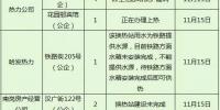 正式供热日哈尔滨全市大检查:城区开栓率99.29% - 新浪黑龙江