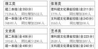 重磅!黑龙江2018高考成绩一分段统计表出炉 - 新浪黑龙江
