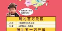 哈尔滨娶媳妇得花多少钱?2018全国聘礼地图出炉 - 新浪黑龙江