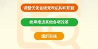 最全!黑龙江省机构改革方案 一图秒懂 - 新浪黑龙江