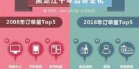 """""""双11""""大数据:黑龙江人最爱网购的是哈尔滨红肠 - 新浪黑龙江"""