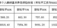 黑龙江2019年职工养老保险缴费基数出炉 - 新浪黑龙江