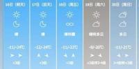 限行解除!哈尔滨又发预警:气温降12℃ - 新浪黑龙江