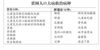 哈尔滨扩大贫困人口大病救治力度 病种从9种增加到23种 - 新浪黑龙江