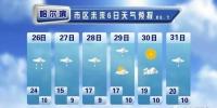 大雨+降温+雷暴+冰雹 黑龙江省气象台发布大雨预报 - 新浪黑龙江